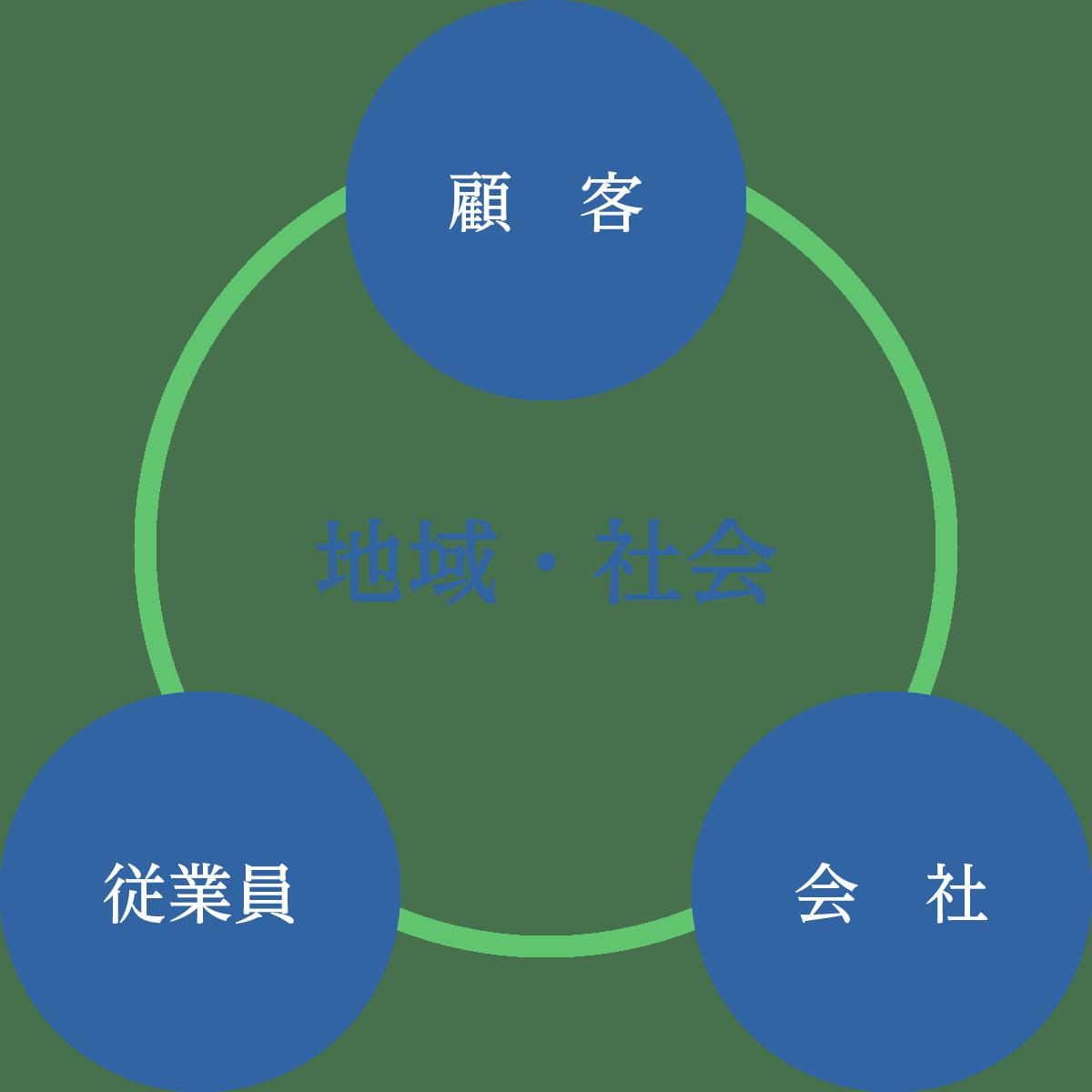 経営方針|大塚セラミックス株式会社